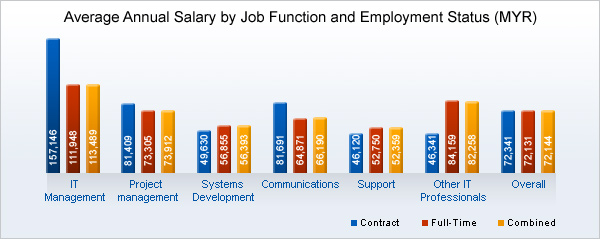 Average Salary In Malaysia By Employment Status