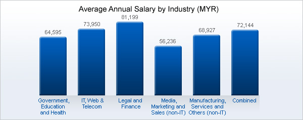 Average Salary In Malaysia By Industry