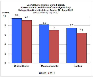 unemployment rage in Boston